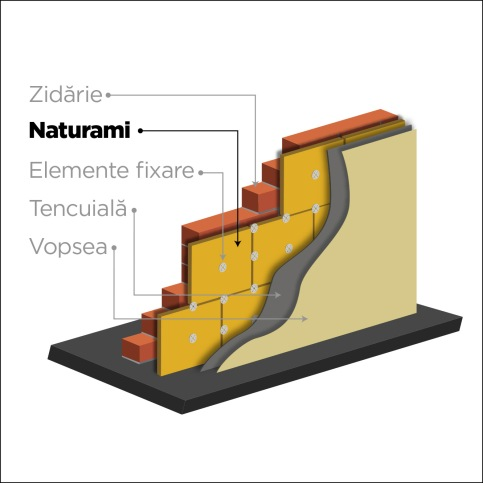 Naturami wall layers